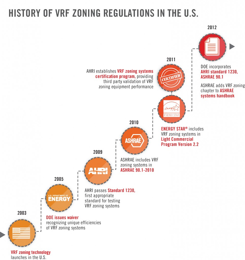 June 24_History of VRF Zoning Regulations in the U.S. Image